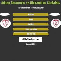 Adnan Secerovic vs Alexandros Chalatsis h2h player stats