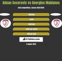 Adnan Secerovic vs Georgios Maidanos h2h player stats