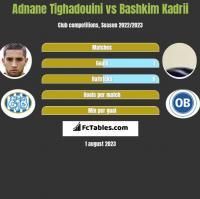 Adnane Tighadouini vs Bashkim Kadrii h2h player stats