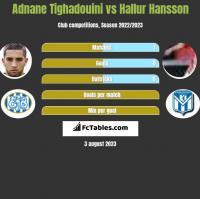 Adnane Tighadouini vs Hallur Hansson h2h player stats