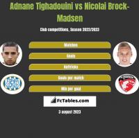 Adnane Tighadouini vs Nicolai Brock-Madsen h2h player stats