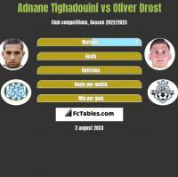 Adnane Tighadouini vs Oliver Drost h2h player stats