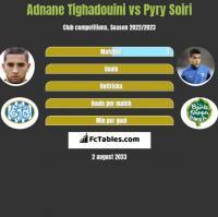 Adnane Tighadouini vs Pyry Soiri h2h player stats