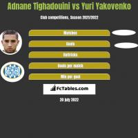 Adnane Tighadouini vs Yuri Yakovenko h2h player stats