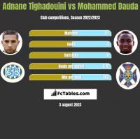 Adnane Tighadouini vs Mohammed Dauda h2h player stats