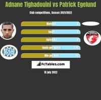 Adnane Tighadouini vs Patrick Egelund h2h player stats