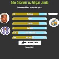 Ado Onaiwu vs Edigar Junio h2h player stats