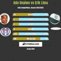 Ado Onaiwu vs Erik Lima h2h player stats