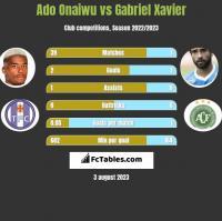 Ado Onaiwu vs Gabriel Xavier h2h player stats