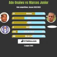 Ado Onaiwu vs Marcos Junior h2h player stats