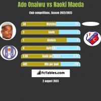 Ado Onaiwu vs Naoki Maeda h2h player stats