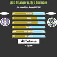 Ado Onaiwu vs Ryo Germain h2h player stats