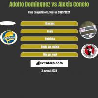 Adolfo Dominguez vs Alexis Conelo h2h player stats