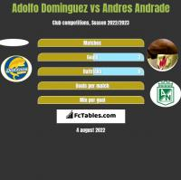 Adolfo Dominguez vs Andres Andrade h2h player stats