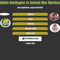 Adolfo Dominguez vs Antonio Rios Martinez h2h player stats