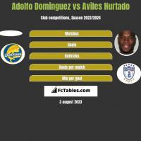 Adolfo Dominguez vs Aviles Hurtado h2h player stats