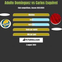 Adolfo Dominguez vs Carlos Esquivel h2h player stats