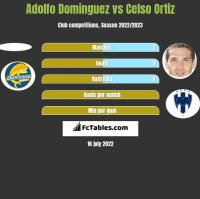 Adolfo Dominguez vs Celso Ortiz h2h player stats
