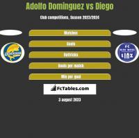 Adolfo Dominguez vs Diego h2h player stats