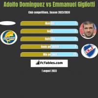 Adolfo Dominguez vs Emmanuel Gigliotti h2h player stats