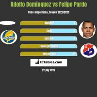 Adolfo Dominguez vs Felipe Pardo h2h player stats