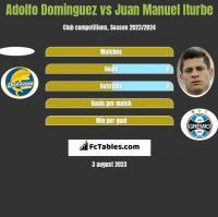 Adolfo Dominguez vs Juan Manuel Iturbe h2h player stats