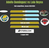 Adolfo Dominguez vs Lolo Reyes h2h player stats