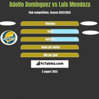 Adolfo Dominguez vs Luis Mendoza h2h player stats