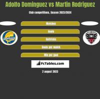 Adolfo Dominguez vs Martin Rodriguez h2h player stats
