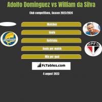 Adolfo Dominguez vs William da Silva h2h player stats