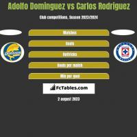 Adolfo Dominguez vs Carlos Rodriguez h2h player stats