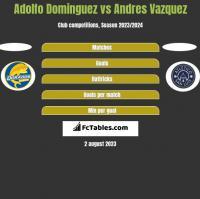 Adolfo Dominguez vs Andres Vazquez h2h player stats