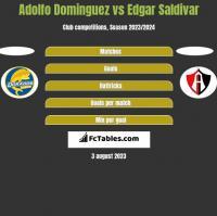 Adolfo Dominguez vs Edgar Saldivar h2h player stats
