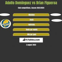 Adolfo Dominguez vs Brian Figueroa h2h player stats