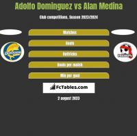 Adolfo Dominguez vs Alan Medina h2h player stats