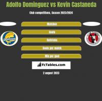 Adolfo Dominguez vs Kevin Castaneda h2h player stats