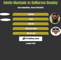 Adolfo Machado vs DaMarcus Beasley h2h player stats