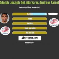 Adolph Joseph DeLaGarza vs Andrew Farrell h2h player stats