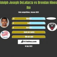 Adolph Joseph DeLaGarza vs Brendan Hines-Ike h2h player stats