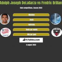 Adolph Joseph DeLaGarza vs Fredric Brillant h2h player stats