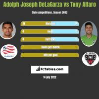 Adolph Joseph DeLaGarza vs Tony Alfaro h2h player stats