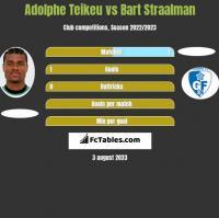 Adolphe Teikeu vs Bart Straalman h2h player stats