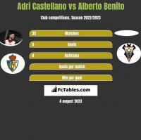 Adri Castellano vs Alberto Benito h2h player stats