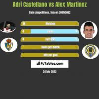 Adri Castellano vs Alex Martinez h2h player stats