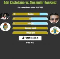 Adri Castellano vs Alexander Gonzalez h2h player stats