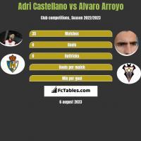 Adri Castellano vs Alvaro Arroyo h2h player stats