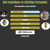Adri Castellano vs Christian Fernandez h2h player stats