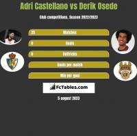 Adri Castellano vs Derik Osede h2h player stats