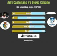 Adri Castellano vs Diego Caballo h2h player stats