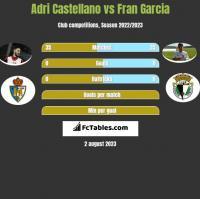 Adri Castellano vs Fran Garcia h2h player stats